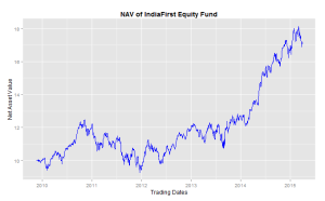 IndiaFirst Equity Fund